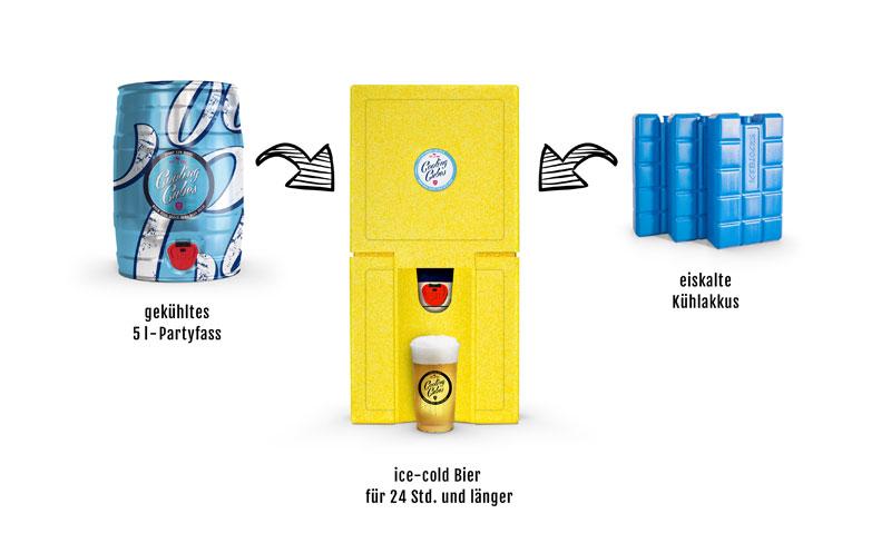 Kühlboxen im Vergleich - Beste Leistung haben Cooling Cubes
