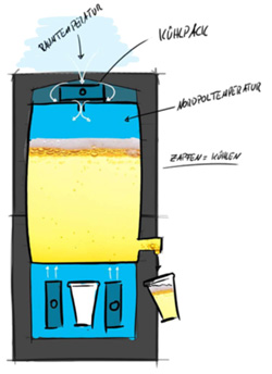 Patentierten Bierkühlsystem